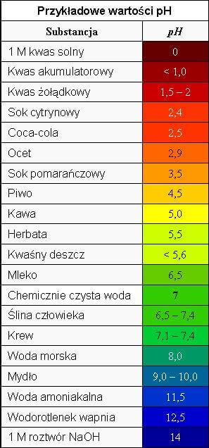 wykres DOWPISU